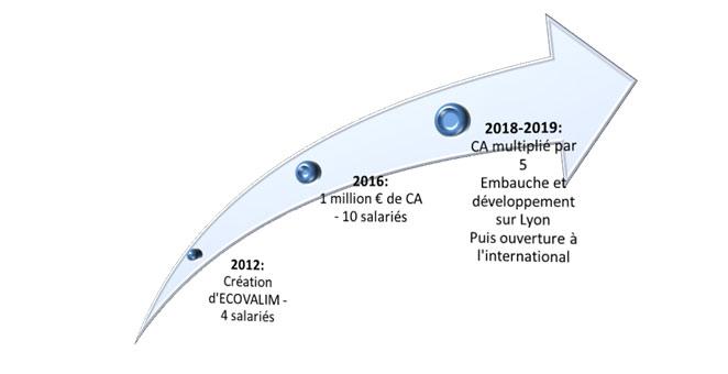 Fig. 13 : Evolution de la société ECOVALIM