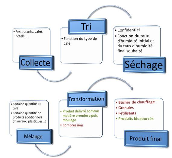 Fig. 3 : Schéma récapitulatif du procédé de valorisation du marc de café – Source :ECOVALIM