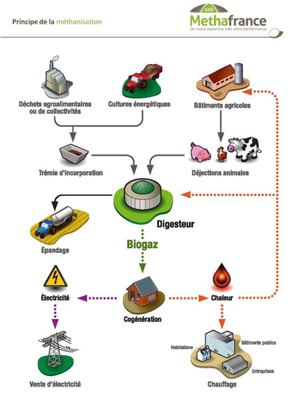 Fig. 7 : Schéma de principe de la méthanisation - Source : aeb-énergie