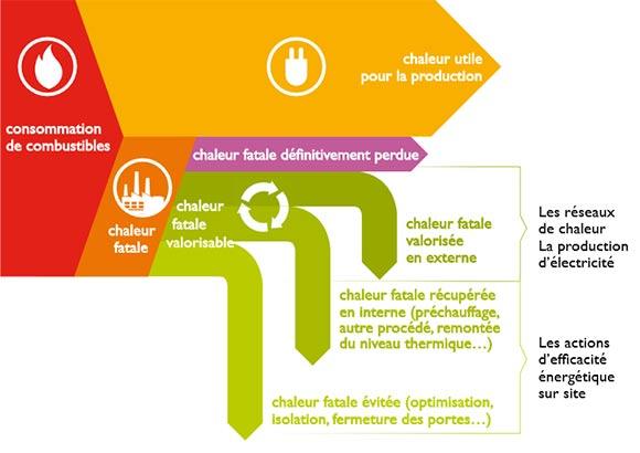 Fig. 1 : Chaleur et chaleur fatale dans l'industrie - Source : ADEME