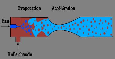 Fig. 4 : Schéma de la tuyère accélératrice. Source : Hevatech