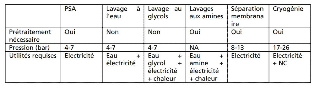 Fig. 11 : Comparaison des différentes techniques. – Source : www.smartgrids-cre.fr/media/documents/dossiers/biomethane/Techniques d'épurations.pdf