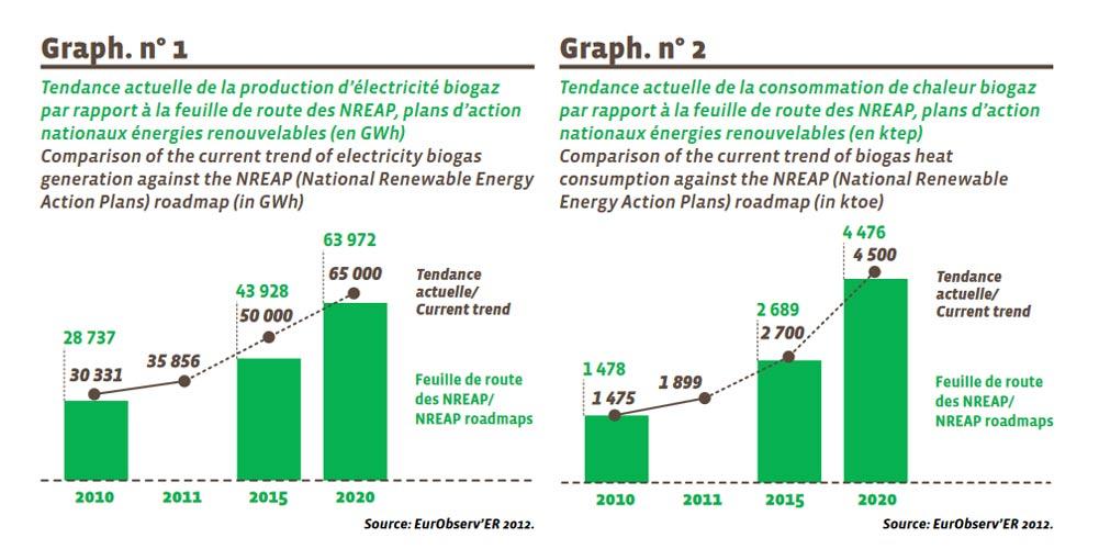 Fig. 16 : Tendance actuelle d'évolution de l'électricité (Graph. N°1) et de la chaleur (Graph. N°2) à partir de biogaz - Source : https://www.eurobserv-er.org/pdf/baro212biogas.pdf