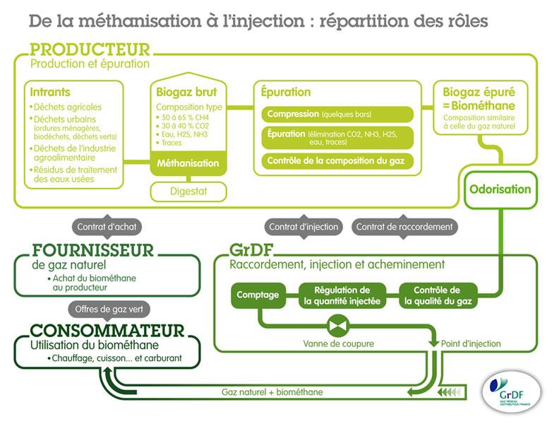 Fig. 22 : Interaction entre les différents acteurs de la filière de valorisation du biogaz Source : http://www.grdf.fr/documents/10184/1226738/Animation+1.png/8a777a14-4407-41f8-a319-703f52c2bf05?t=1421147153000