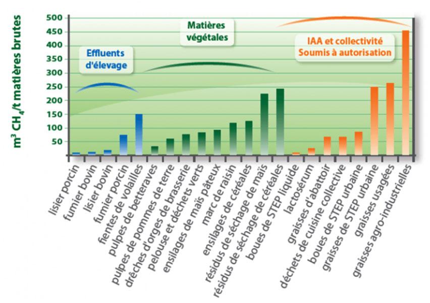 Fig. 3 : Potentiel méthanogène selon le type de biodéchets - Source : https://theconversation.com/innovations-dans-le-traitement-des-dechets-la-methanisation-69572