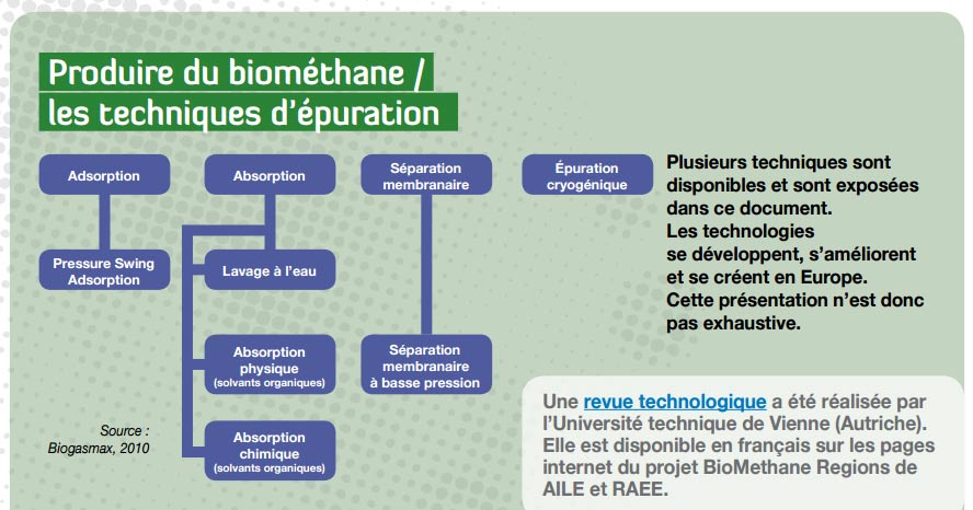 Fig. 6 : Différents procédés d'épuration du biogaz - Source : http://www.enrauvergnerhonealpes.org/fileadmin/user_upload/mediatheque/enr/Documents/Biogaz/Doc_biomethane/BMR_D-4-2-1_AILE_RAEE__technical_brochure_PRODUIRE_du_BIOMETHANE.pdf