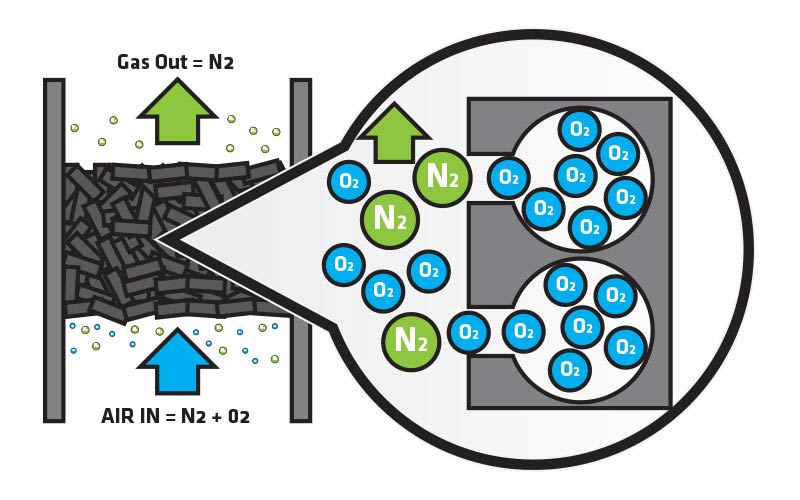 Fig. 7 : Purification par adsorption à partir de l'exemple de séparation O2/N2 - Source : http://www.peakscientific.com/blog/pressure-swing-adsorption-technology/