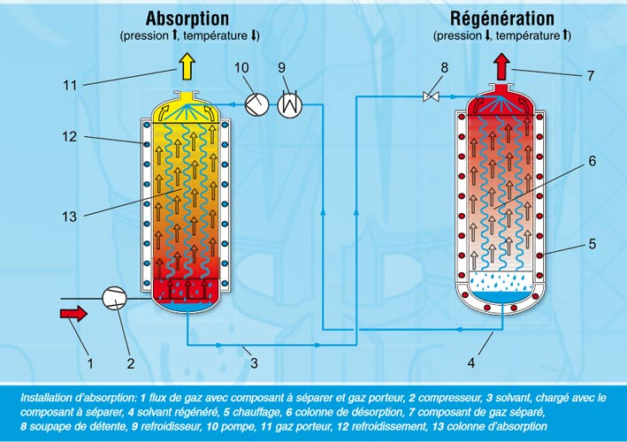Fig. 8 : Purification par absorption - Source : http://www.gunt.de/images/download/absorption_french.pdf