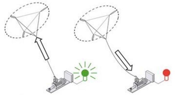 Fig.10 : Fonctionnement du générateur à gauche produisant de l'électricité par traction du câble et à droite avec le câble détendu - Source : EchoScience Grenoble [6]