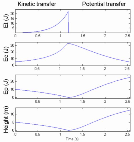 Fig.13 : Exemple d'un plan de vol pour le Reverse Pumping avec Et énergie de traction, Ec énergie cinétique et Ep énergie potentielle - Source : Thèse Rogelio Lozano