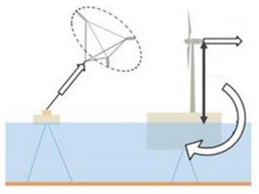 Fig.14 : Schéma des technologies de BladeTips Energy et d'une éolienne classique. Représentation des efforts et couples exercés sur la structure - Source : EchoSciences Grenoble [8]