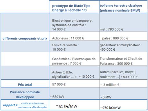 Fig.15 : Comparaison coûts éolienne classique et technologie BladeTips Energy Source : http://www.enr.fr/userfiles/files/Brochures Eolien/Etat Cout de production eolien terrestre VF.pdf