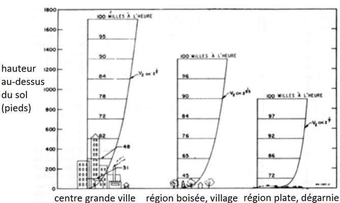 Fig. 3 : Evolution des gradients de vent - Source: Archives des publications du CNRC, Le vent sur les bâtiments Dalgliesh, W. A.; Boyd, D. W. 1964