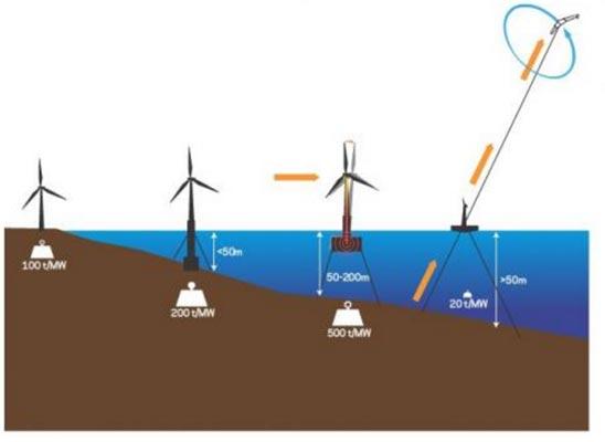Fig. 7 : Illustration représentant une éolienne terrestre, offshore, offshore sur base flottante et la technologie de Makani Power - Source: onearth.org