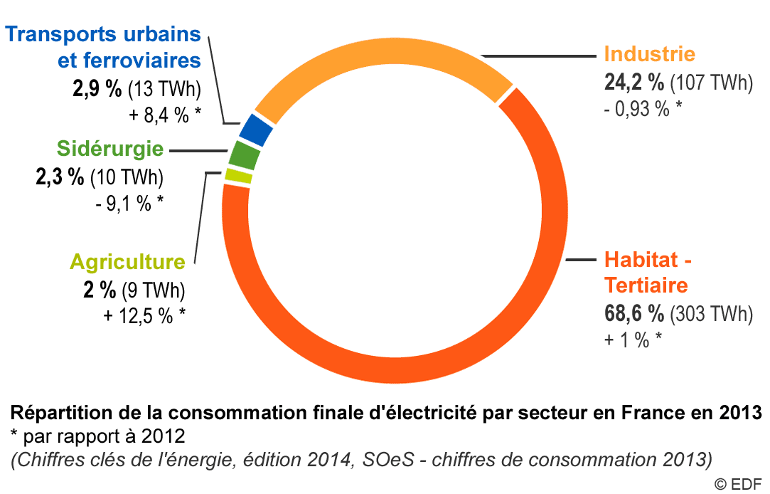 Fig. 2 : Répartition de la consommation finale d'électricité par secteur en France en 2013, évolution par rapport à 2012 – Source : EDF et SOeS [3]