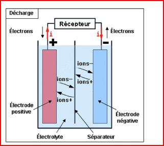 Fig. 5 : Schéma général d'une batterie – Source : ENS [16]