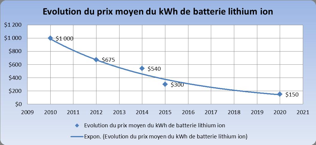 Fig. 6 : Evolution du prix du kWh de batterie lithium ion – source : Les Echos - chiffres 2015 et 2020, estimation des fabricants [17]