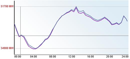 Fig. 1 : Prévision de la puissance électrique appelée à chaque instant à J (violet) et J-1 (bleu) pour la journée du 18 août 2016 – Source : RTE http://www.rte-france.com/fr/eco2mix/eco2mix-consommation