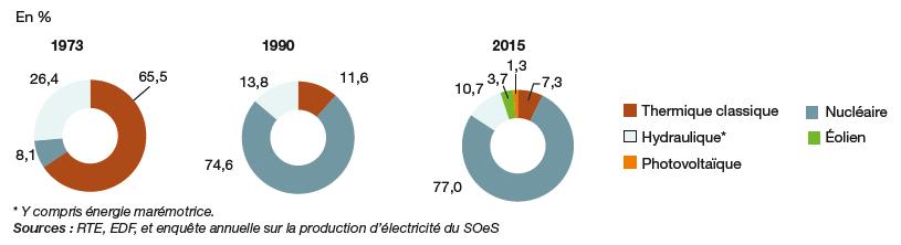 Fig. 3 : Evolution de la structure de la production d'électricité en France (1970-2015) – Source : SOeS (2016). Bilan énergétique de la France pour 2015. Datalab n° 5, statistique publique, novembre. http://www.statistiques.developpement-durable.gouv.fr/donnees-densemble/1925/2019/ensemble-bilans-lenergie-france.html
