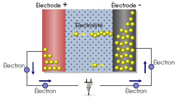 Fig. 5 : Transfert des électrons dans une pile à travers l'électrolyte – Source : Germain Vallverdu, Université de Pau et de l'Adour http://gvallver.perso.univ-pau.fr/doc/BatterieLiion.pdf [Consulté le 25/03/2017]