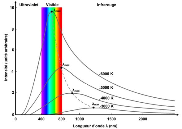 Fig. 6 : Intensité de la radiation lumineuse de chaque longueur d'onde en fonction de la température du corps noir – Source : Loann Brahimi via Physique & Réussite http://physiquereussite.fr/probleme-du-jour-1-mais-dou-vient-le-rayonnement-du-corps-noir/
