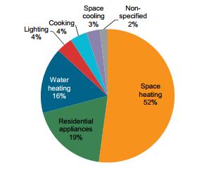 Fig. 1 : Part de la consommation énergétique par type d'utilisation – Source : © OECD/IEA 2016, Energy efficiency indicators, IEA Publishing. Licence: www.iea.org/t&c. (https://www.iea.org/publications/freepublications/publication/energy-efficiency-indicators-highlights-2016.html)