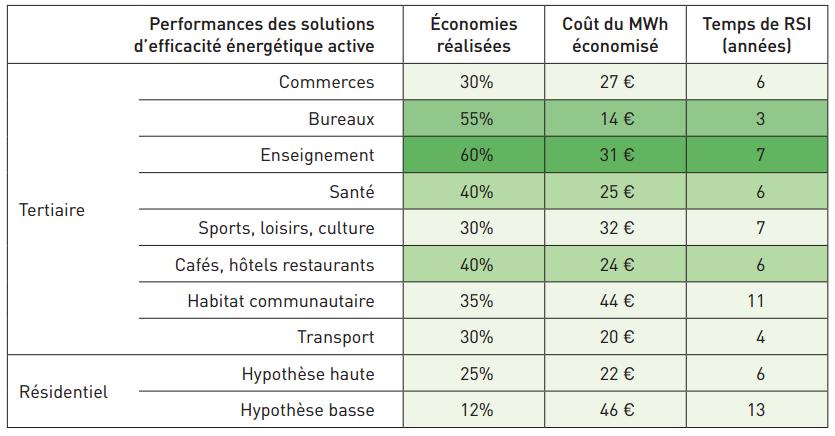 Fig. 2 : Performance des solutions d'efficacité énergétique active dans différents domaines – source : GIMÉLEC [5]