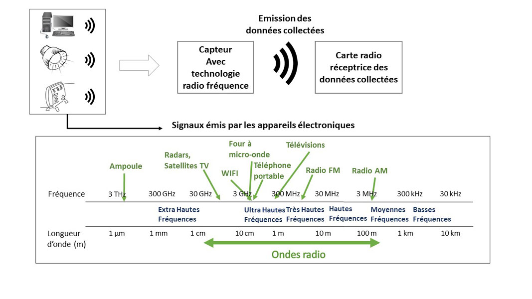 Fig. 3 : Schéma simplifié du système radio avec les fréquences émises dans l'environnement au quotidien