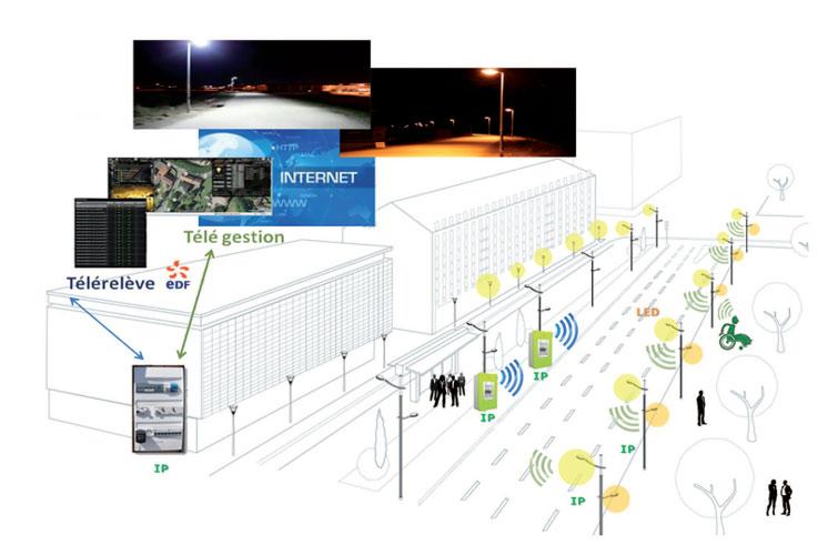 Fig. 5 : Schéma du système d'éclairage public réalisé par Enekio – Source : Enekio