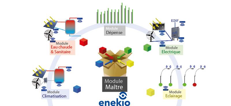 Fig. 6 : Schéma de la solution complète– Enekio – Source : Enekio