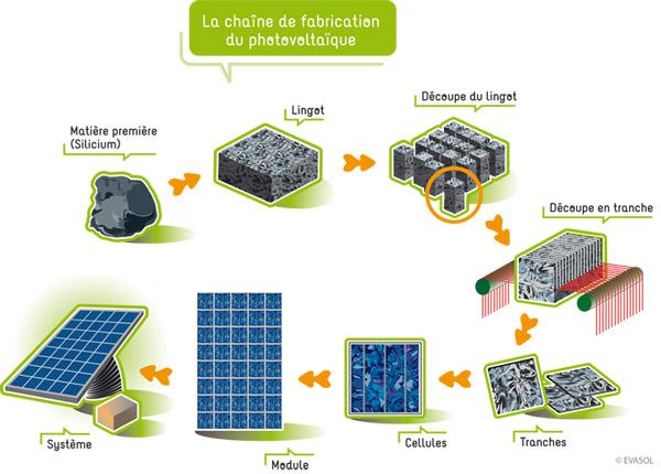 Fig. 1 : La chaîne de fabrication des modules photovoltaïques à partir du silicium – source : HAL_ archives-ouvertes.fr