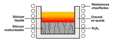Fig. 5 : Cristallisation d'un lingot multicristallin par solidification dirigée – Source : archives-ouvertes.fr