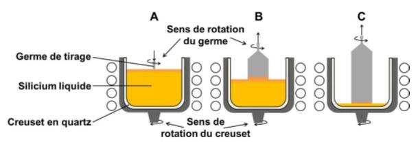 Fig. 6 : Cristallisation d'un lingot Cz. A : mise en contact du germe, B et C : tirage du corps du lingot – Source : archives-ouvertes.fr