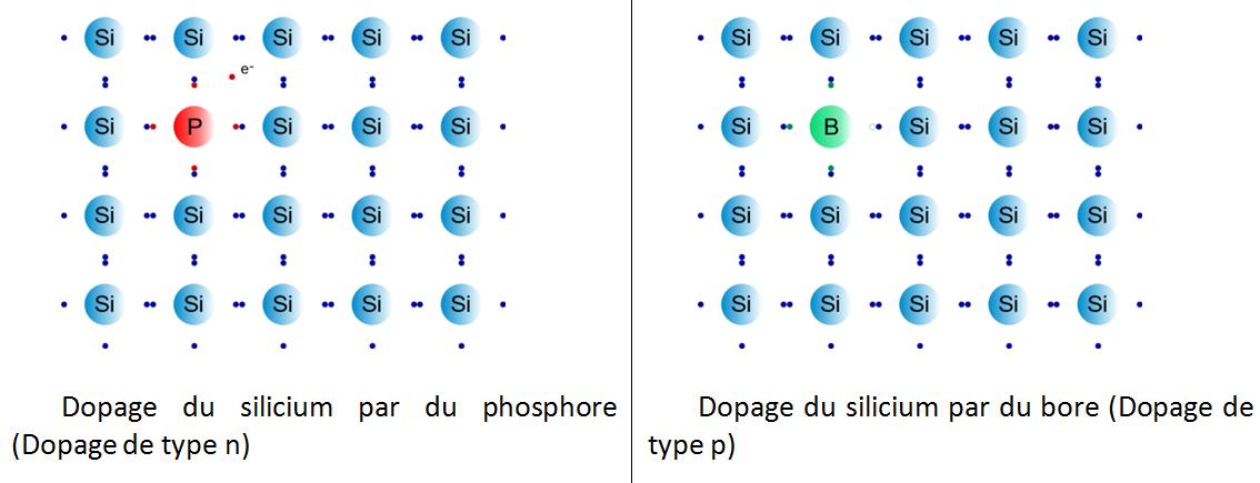 Fig. 7 : Exemples de dopage du silicium – Source : Wikipédia