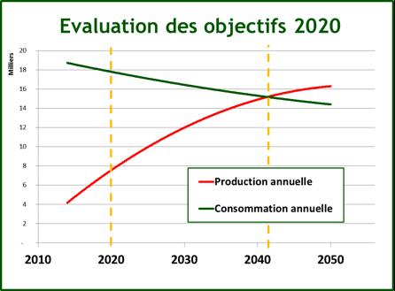 Fig 4 : Trajectoires assurant l'équilibre production-consommation avant 2050