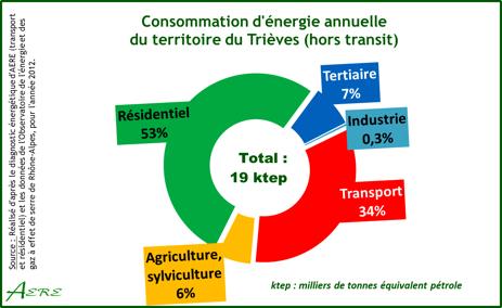 Fig. 5. Structure des usages de l'énergie en 2013 - source : AERE (Alternative pour l'Energie, les énergies Renouvelables et l'Environnement)