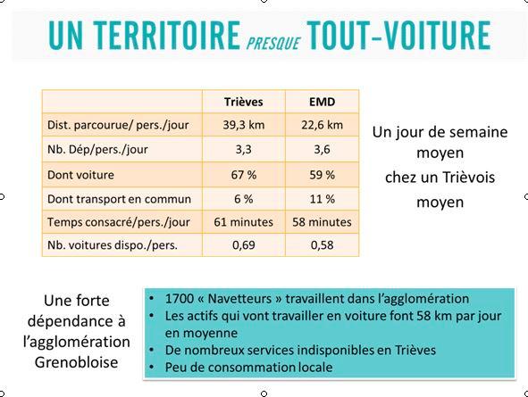Fig. 6 : Les déplacements hebdomadaires dans le Trièves.