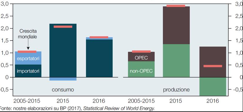 Fig. 2. Consumo e produzione di petrolio nel mondo (ml. bbl/g)