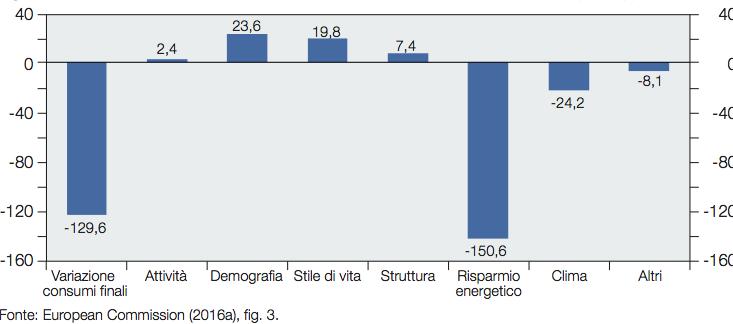 Fig. 1 : Decomposizione dei consumi finali di energia in UE 2005-2014 (mil. tep)