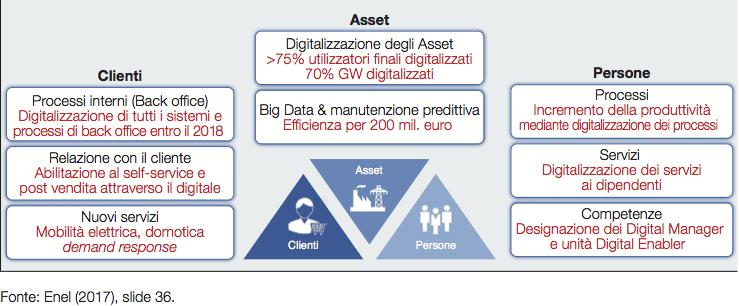 Fig. 3 : Obiettivi della digitalizzazione in ENEL