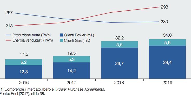 Fig. 4 : ENEL. Obiettivi clienti sul mercato libero