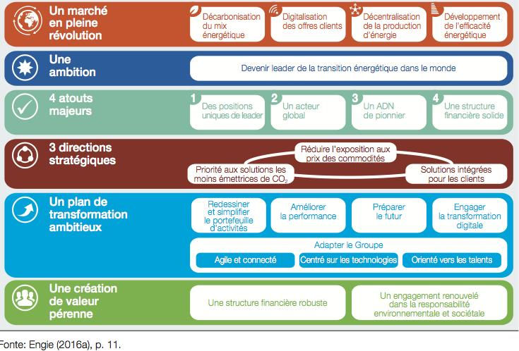 Fig. 5 : Sintesi della nuova strategia di ENGIE
