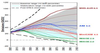 Fig.3 : Évolution des émissions de CO2 dans les scénarios du GIEC