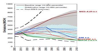 Fig. 4 : Évolution des émissions de CH4 dans les scénarios du GIEC