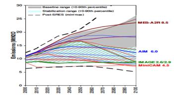 Fig. 5 : Évolution des émissions de N2O dans les scénarios du GIEC