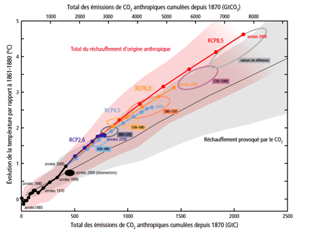 Fig.6 : Réchauffement en fonction du cumul des émissions de CO2