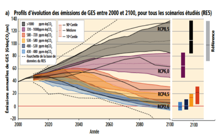 Fig. 7 : Évolution des émissions globales de GES exprimées en teqCO2 par an des quatre classes de scénarios de référence du GIEC