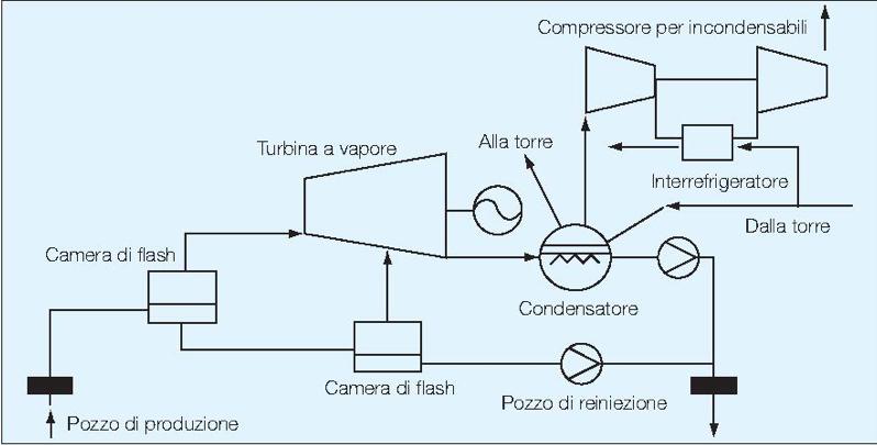 Fig. 2 : Exemple d'installation à vapeur à double flash avec condensateur à mélange et compresseur pour les gaz incondensables