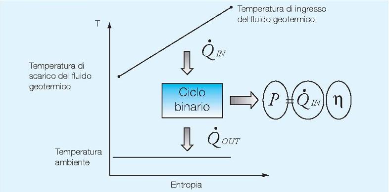 Fig. 3 : Représentation schématique des conditions de fonctionnement d'un cycle binaire