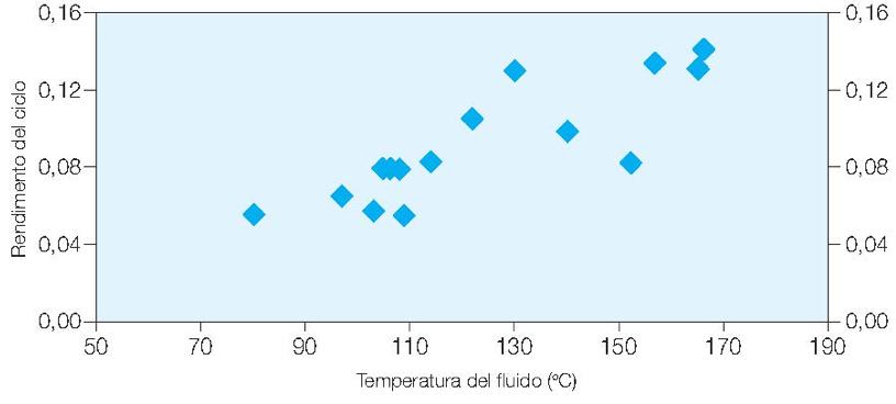 Fig. 4 : Performances constatées sur des installations binaires en fonction de la température du fluide géothermique